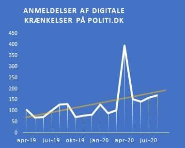 Antallet af anmeldelser af digitale krænkelser